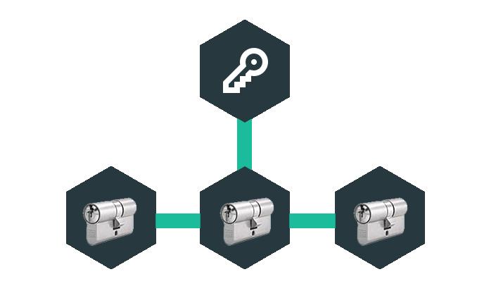system-jednego-klucza